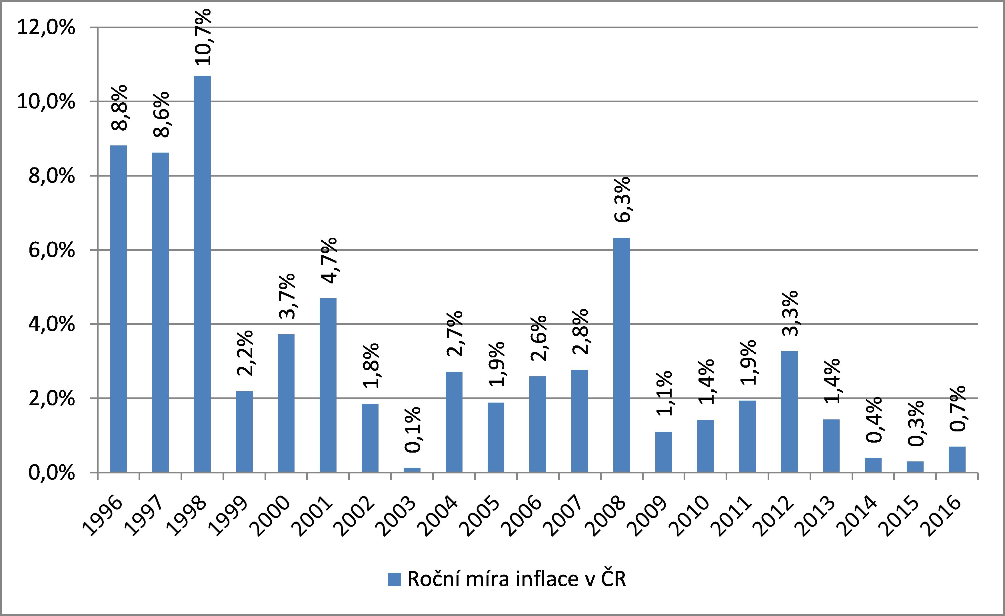 Roční míra inflace v ČR