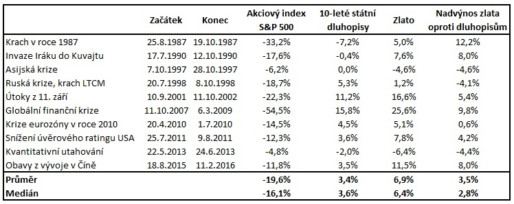 Reakce zlata na poklesy akciových trhů