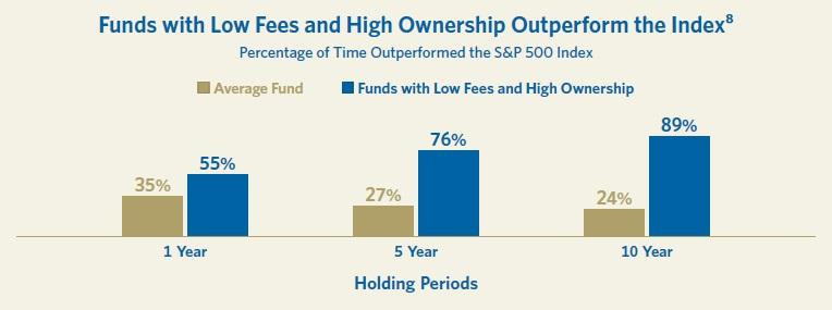 Aktivne rizene fondy prekonavajici index