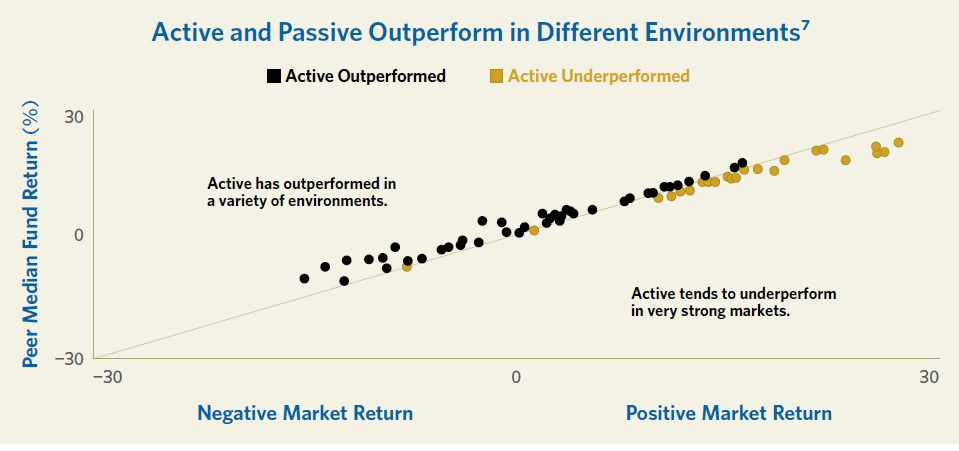 Kdy prekonava aktivni investovani pasivni