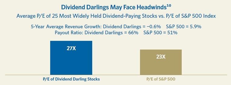 PE 25 nejpopularnejsich dividendovych akcii