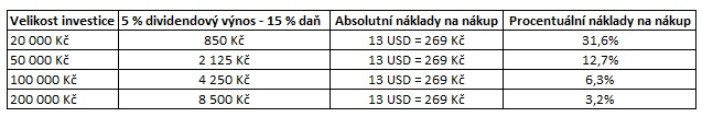 Naklady reinvestice dividend