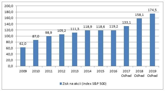 Odhad zisku na akcii indexu SP500