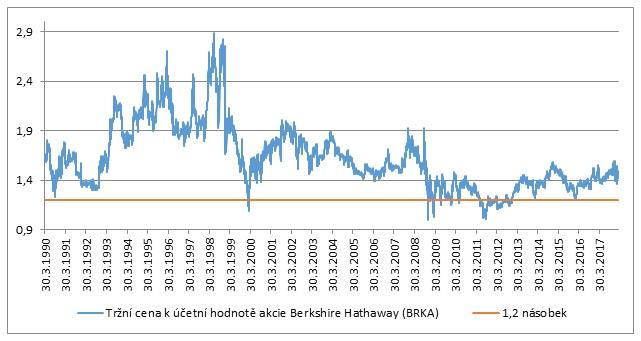 Cena k účetní hodnotě Berkshire Hathaway