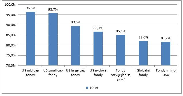 Procento akciovych fondu neprekonavajicich index 10let