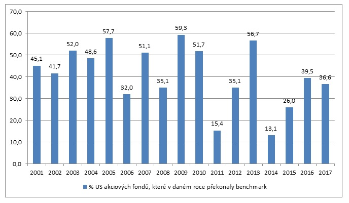 Procento akciovych fondu prekonavajicich index