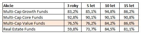 Procento akciovych stylu neprekonavajicich index 15let