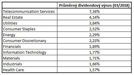 Prumerny dividendovy vynos jednotlivych odvetvi v indexu SP500