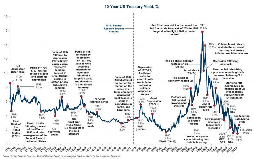 Vynos 10letych americkych statnich dluhopisu za vice nez 220 let