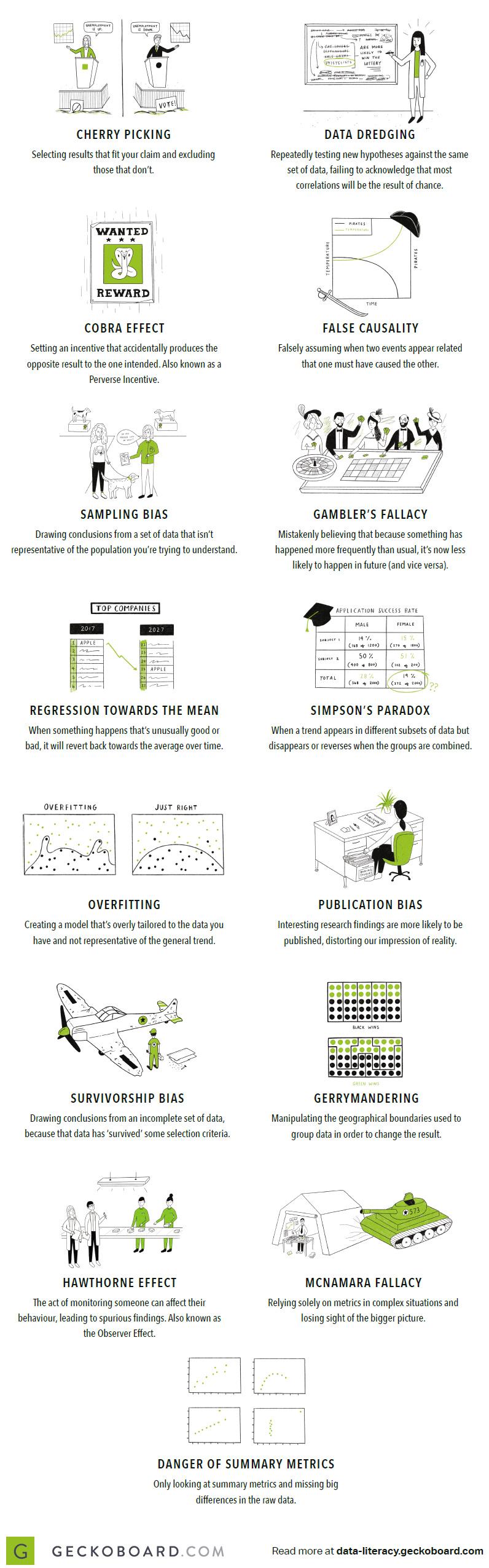 15 chyb při analýze dat
