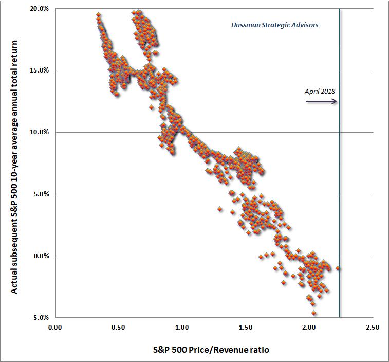Cena k trzbam indexu S&P500 a vynos v nasledujcich 10 letech