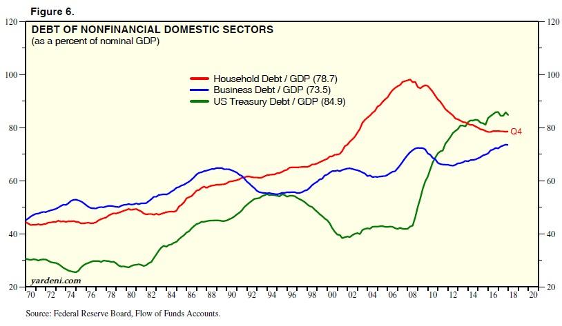 Dluh podniku v USA k HDP