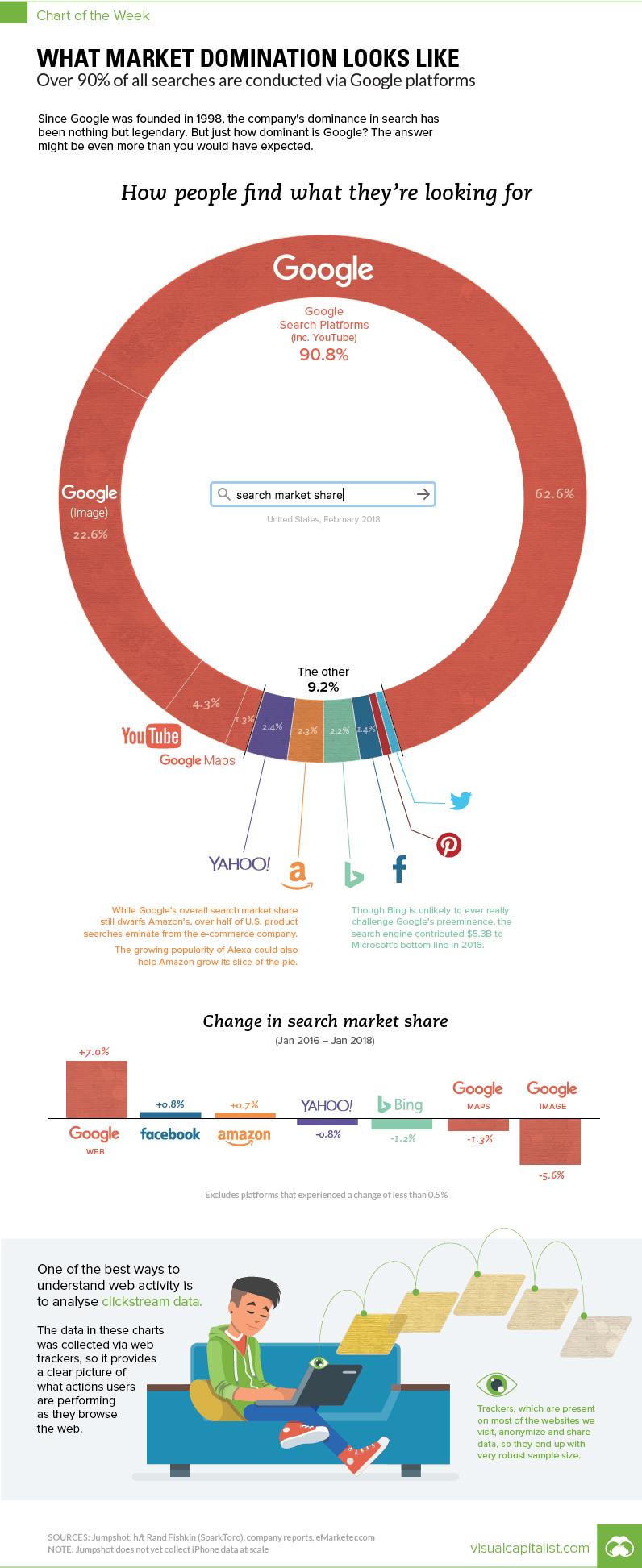 Dominance Googlu ve vyhledavani na internetu