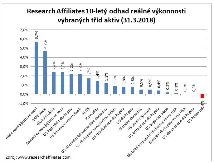 Odhad 10letych vynosu vybranych trid aktiv