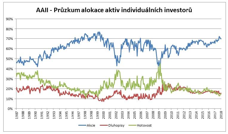 Pruzkum alokace aktiv individualnich investoru