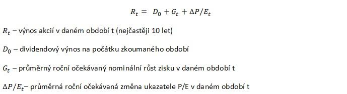 Boglova rovnice ocekavanych vynosu akcii