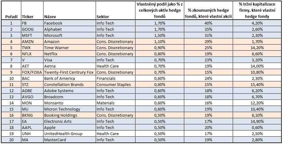 Nejpopularnejsi akcie hedge fondu 1Q2018