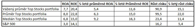 Top Stocks tabulka ROE a zisku 052018