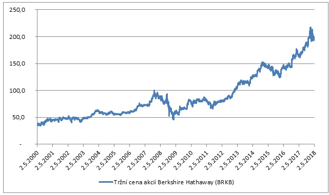 Trzni cena akcii Berkshire Hathaway BRKB