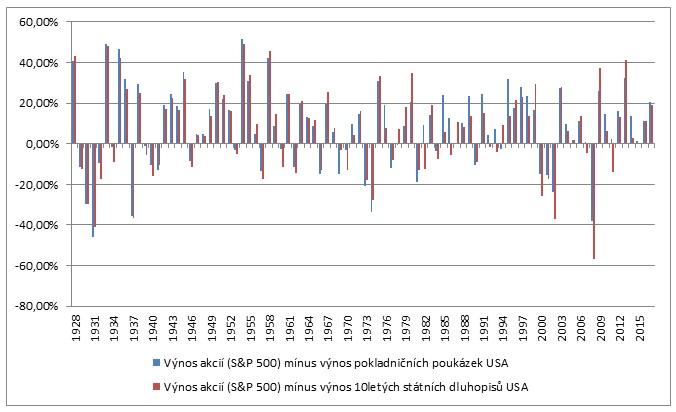 Vynos SP500 vs 10Y statnich dluhopisu vs pokladnicnich poukazek