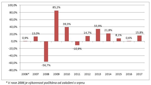 Zhodnoceni Top Stocks v jednotlivych letech