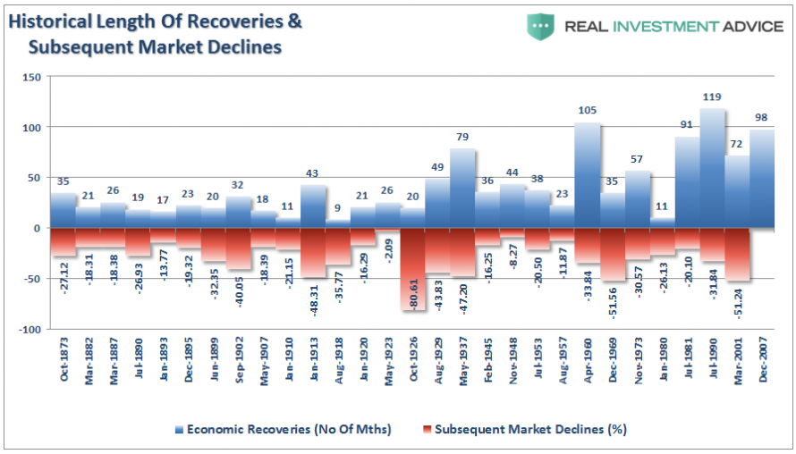 Delka ekonomickeho oziveni a hloubka nasledneho poklesu SP500