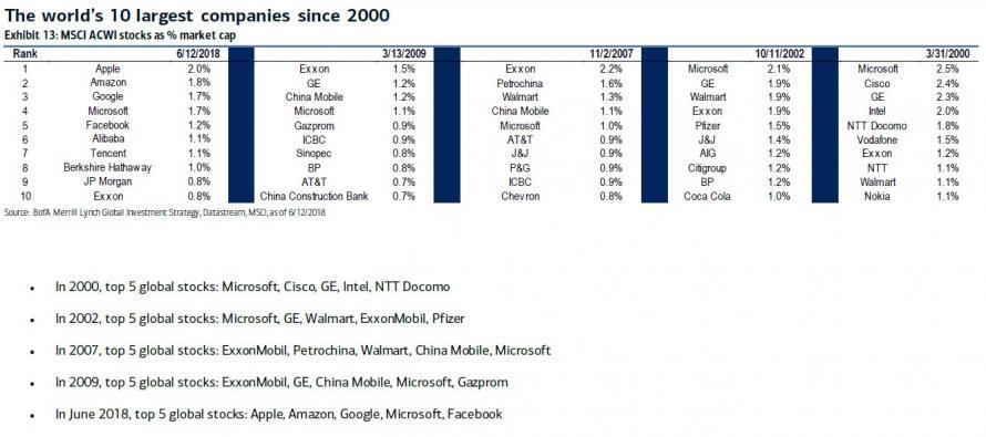 Deset nejvetsich firem sveta od roku 2000