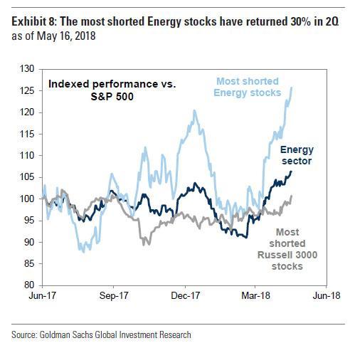 Nejshortovanejsi akcie energii vynesly nejvice