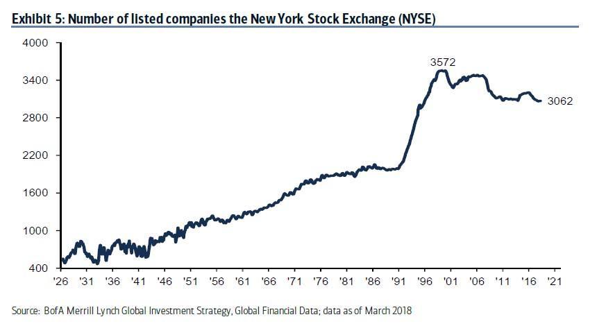 Pocet obchodovanych akcii na burze NYSE