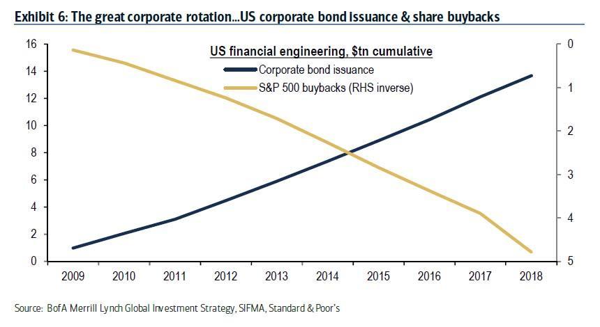 US emise firemnich dluhopisu a zpetne odkupy akcii