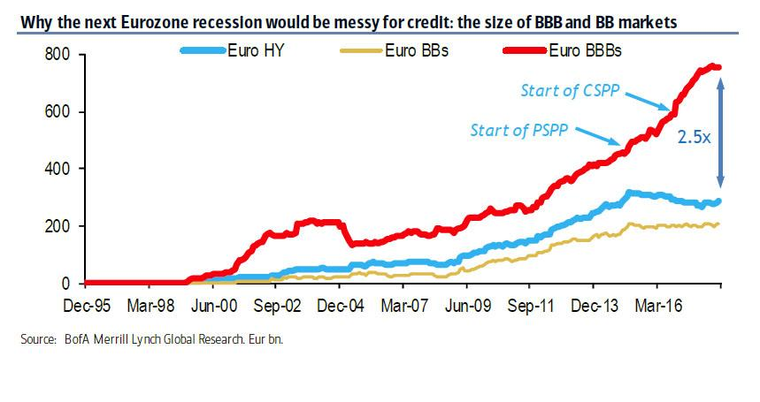Velikost evropskeho trhu HY a BBB minus bondu