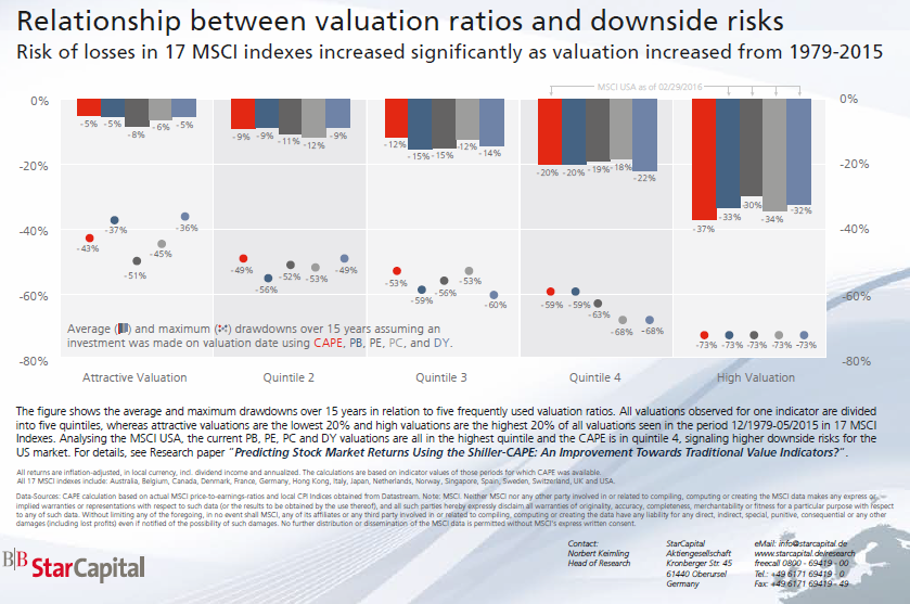 Vzath mezi valuacemi a rizikem poklesu