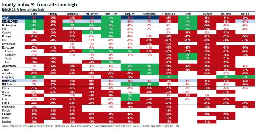 Vzdalenost akciovych indexu od historickych maxim