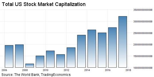 Celkova trzni kapitalizace verejne obchodovanych firem v USA