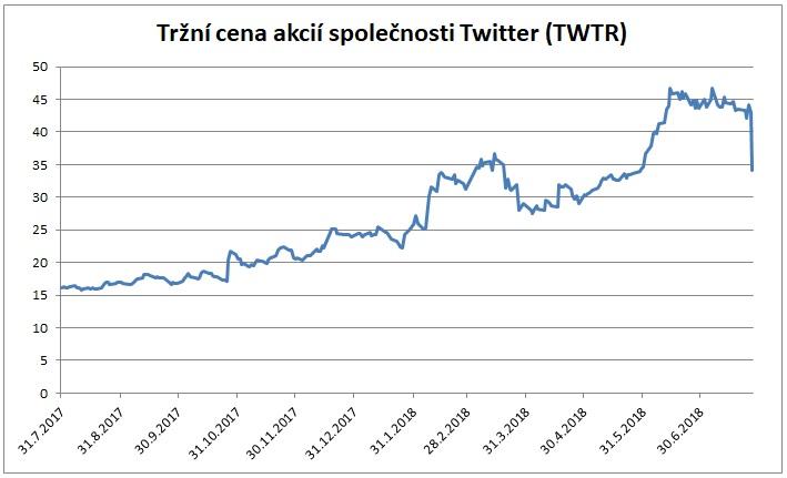 Cena akcii spolecnosti Twitter