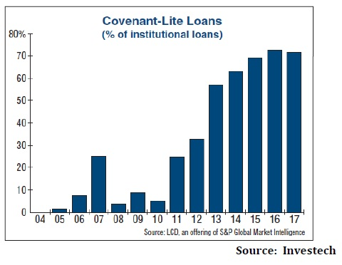 Covenant lite loans