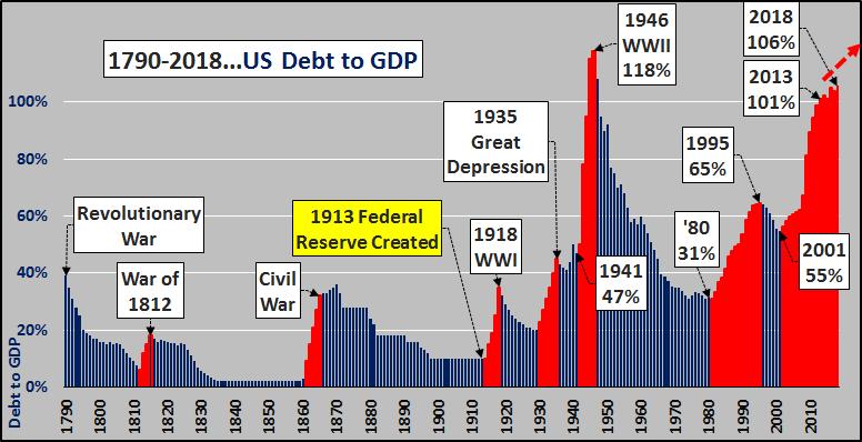 Dluh USA k HDP 1790 az 2018
