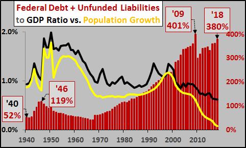 Dluh USA k HDP 1940 az 2018 vcetne budoucich zavazku