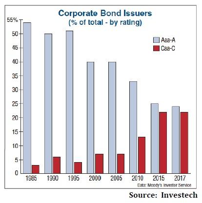 Emise korporatnich dluhopisu dle ratingu