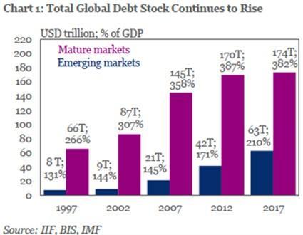Globalni dluh k HDP