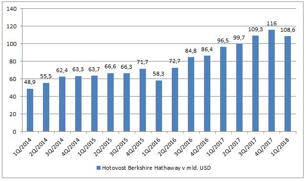 Hotovost Berkshire Hathaway v mld USD