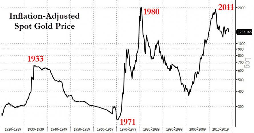 Inflacne upravena cena zlata