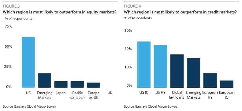 Ktery region outperformuje akcie dluhopisy