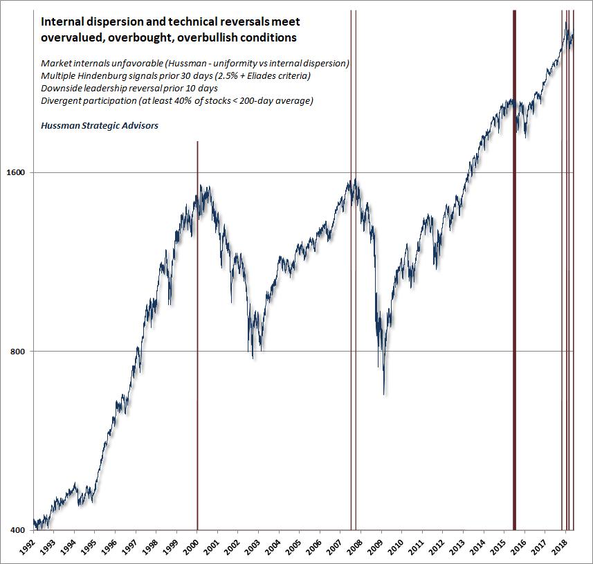 Market internals 072018