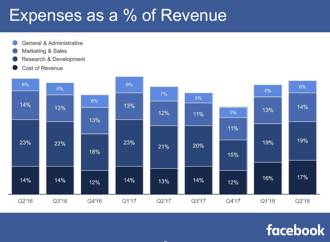 Naklady jako procento trzeb Facebook 1Q_2018