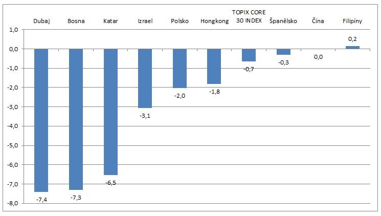Nejztratovejsi akciove indexy za uplynuly 3 roky