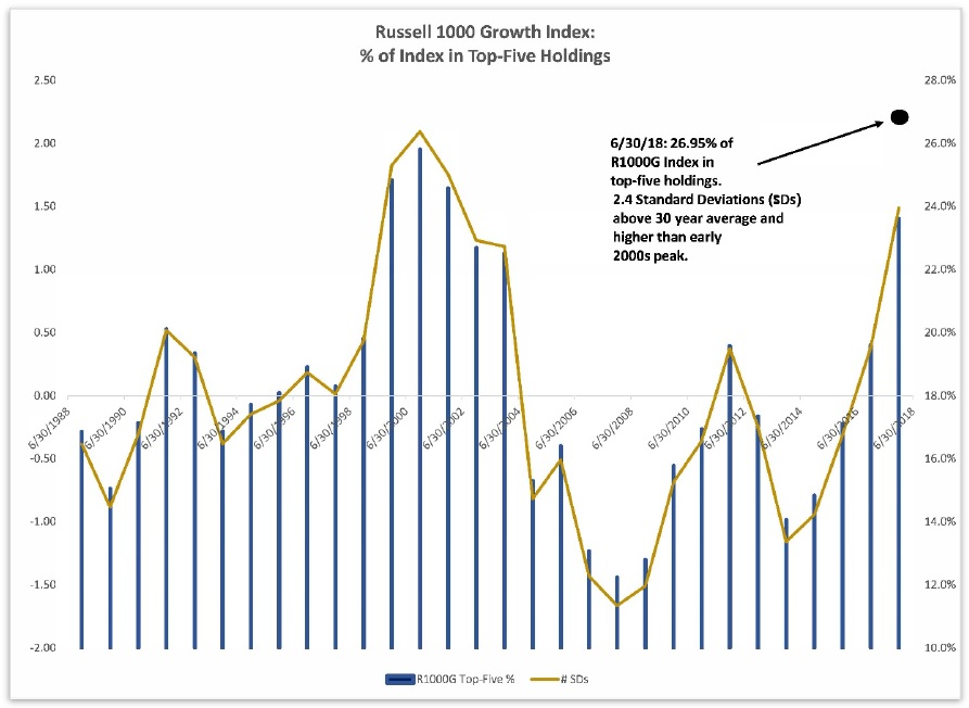 Procento Russell 1000 Growth Indexu v top 5 procentech akcii