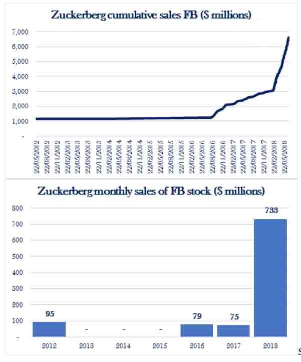 Prodeje akcii Zuckerberga