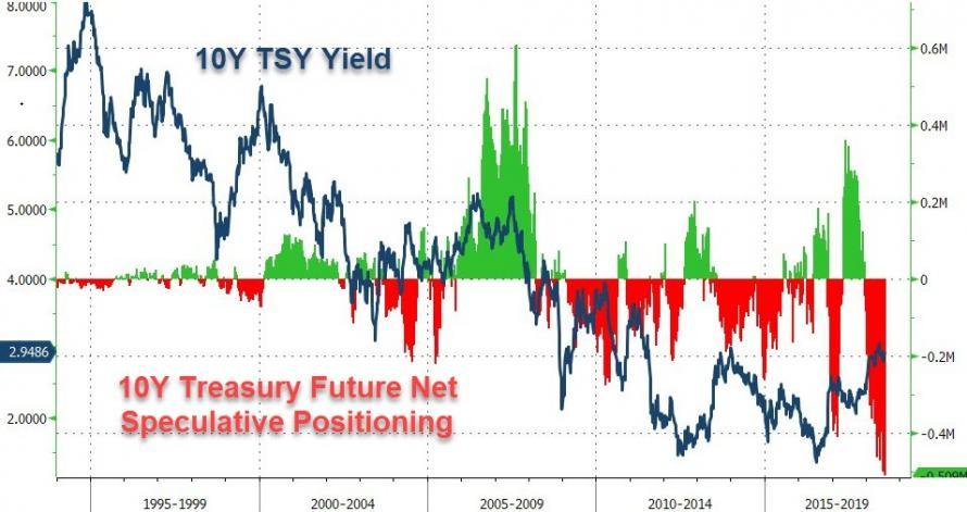 Spekulativni pozice na 10lete statni US dluhopisy