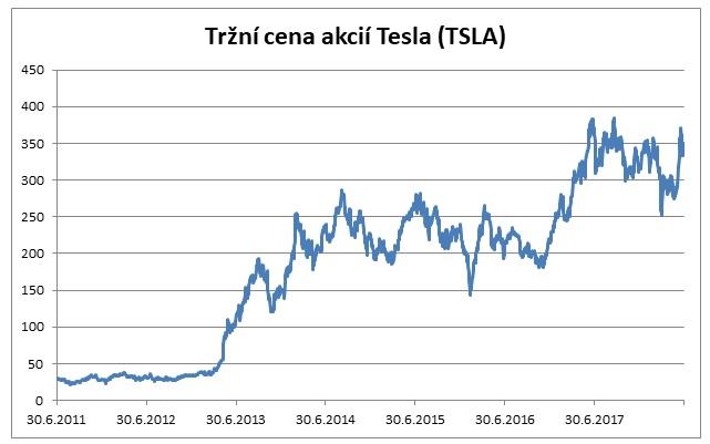 Trzni cena akcii Tesla 062018